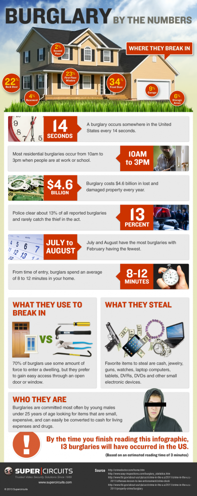 Statistics on burglary in the United States of America.